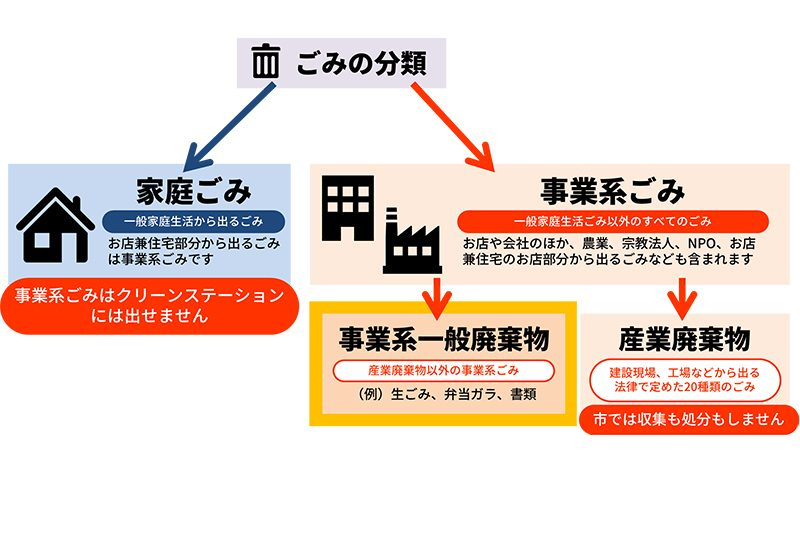 ゴミの分類と不用品回収サービス
