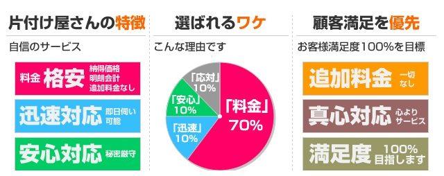片付け屋さん.com①